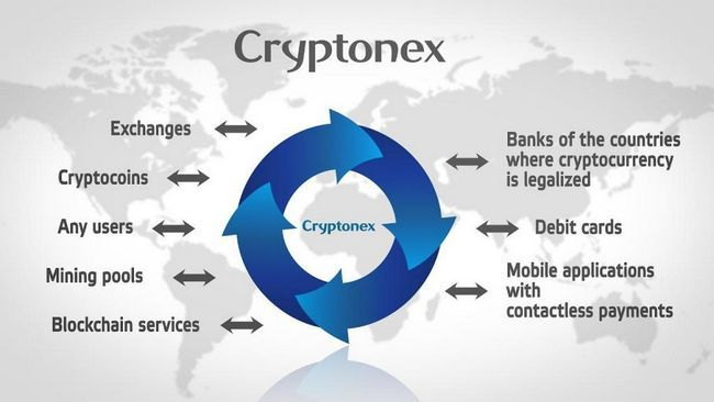 Бихте ли искали да купите крипто валута? Изберете Cryptonex