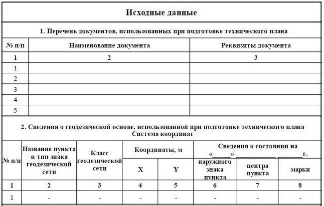 Първоначални данни за техническия план